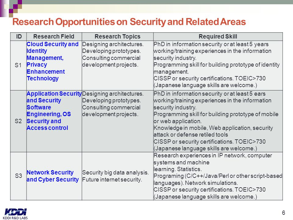 6 Research Opportunities on Security and Related Areas ID Research FieldResearch TopicsRequired Skill S1 Cloud Security and Identity Management, Privacy Enhancement Technology Designing architectures.