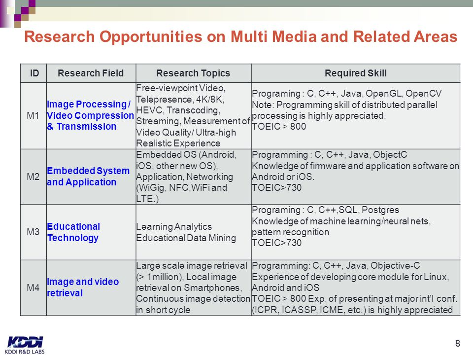 8 Research Opportunities on Multi Media and Related Areas ID Research FieldResearch TopicsRequired Skill M1 Image Processing / Video Compression & Transmission Free-viewpoint Video, Telepresence, 4K/8K, HEVC, Transcoding, Streaming, Measurement of Video Quality/ Ultra-high Realistic Experience Programing : C, C++, Java, OpenGL, OpenCV Note: Programming skill of distributed parallel processing is highly appreciated.