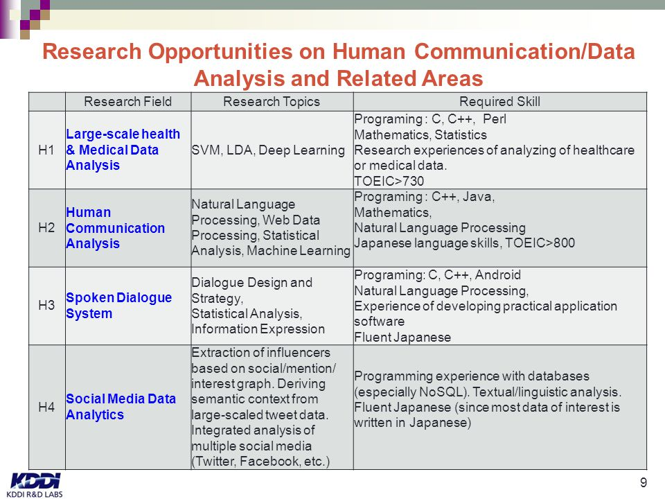 9 Research Opportunities on Human Communication/Data Analysis and Related Areas Research FieldResearch TopicsRequired Skill H1 Large-scale health & Medical Data Analysis SVM, LDA, Deep Learning Programing : C, C++, Perl Mathematics, Statistics Research experiences of analyzing of healthcare or medical data.