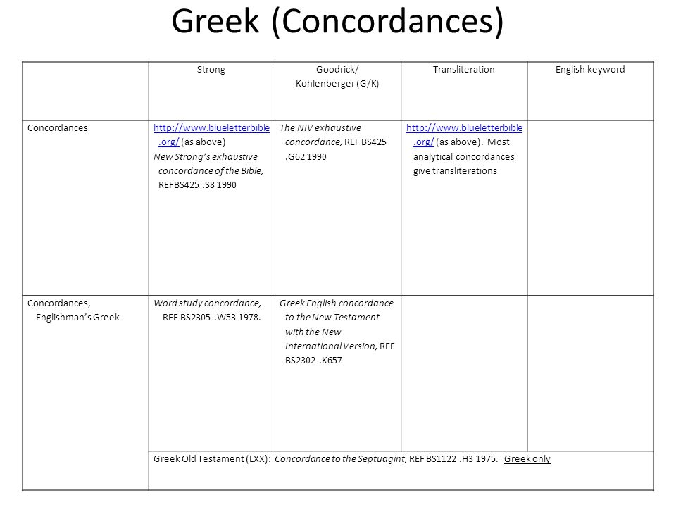 Greek (Concordances) Strong Goodrick/ Kohlenberger (G/K) TransliterationEnglish keyword Concordances http://www.blueletterbible.org/http://www.blueletterbible.org/ (as above) New Strong's exhaustive concordance of the Bible, REFBS425.S8 1990 The NIV exhaustive concordance, REF BS425.G62 1990 http://www.blueletterbible.org/http://www.blueletterbible.org/ (as above).