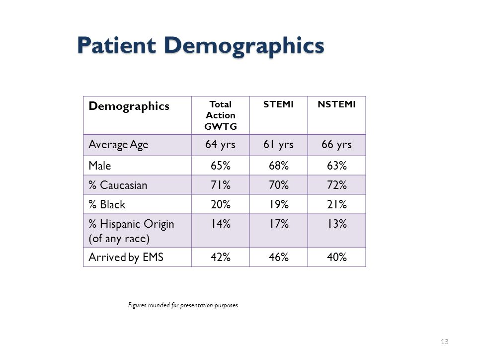 Patient Demographics 13 Demographics Total Action GWTG STEMINSTEMI Average Age64 yrs61 yrs66 yrs Male65%68%63% % Caucasian71%70%72% % Black20%19%21% % Hispanic Origin (of any race) 14%17%13% Arrived by EMS42%46%40% Figures rounded for presentation purposes