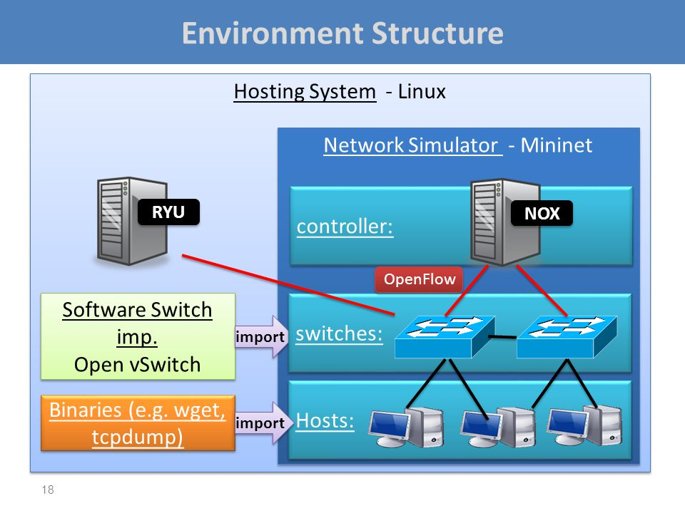 Environment Structure 18 Hosting System - Linux Network Simulator - Mininet Software Switch imp. Open vSwitch Software Switch imp. Open vSwitch Hosts: