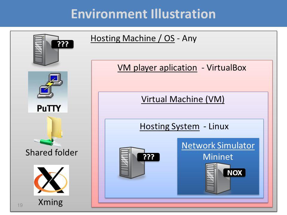 Hosting Machine / OS - Any VM player aplication - VirtualBox Virtual Machine (VM) Hosting System - Linux Environment Illustration 19 Network Simulator