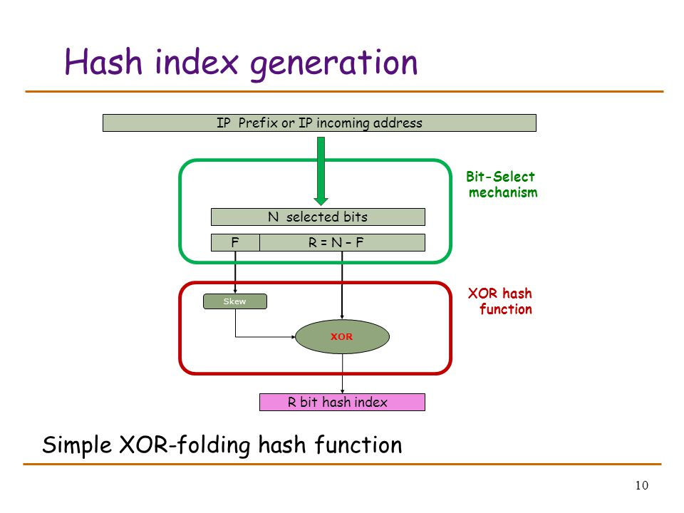 10 Hash index generation Simple XOR-folding hash function N selected bits FR = N – F Skew XOR IP Prefix or IP incoming address Bit-Select mechanism R