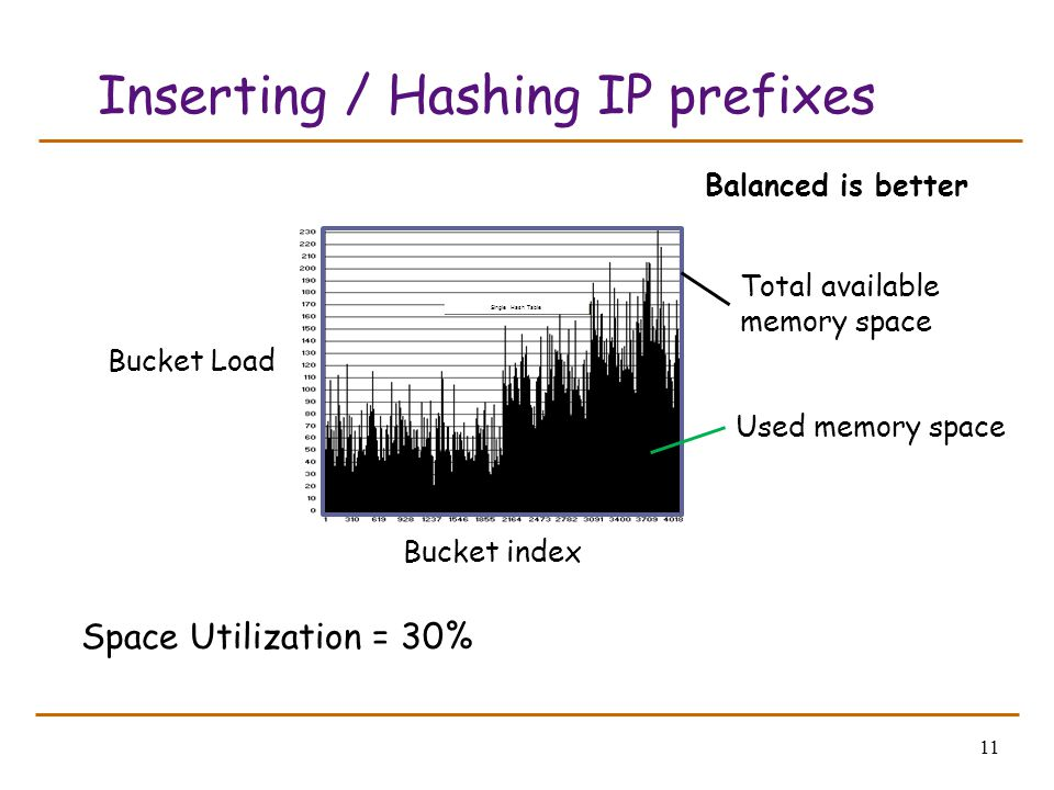 11 Inserting / Hashing IP prefixes Space Utilization = 30% Single Hash Table Balanced is better Bucket index Bucket Load Total available memory space