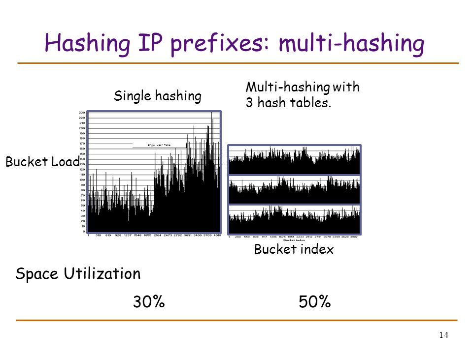 14 Hashing IP prefixes: multi-hashing Single Hash Table Space Utilization 30%50% Bucket index Bucket Load Single hashing Multi-hashing with 3 hash tab