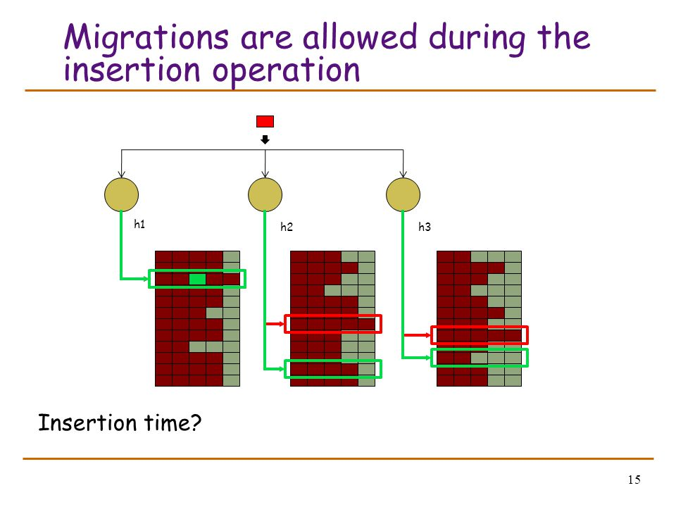 15 Migrations are allowed during the insertion operation Insertion time? h1 h2h3