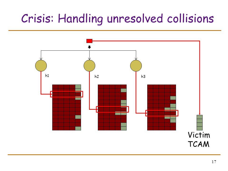 17 Crisis: Handling unresolved collisions Victim TCAM h1 h2h3