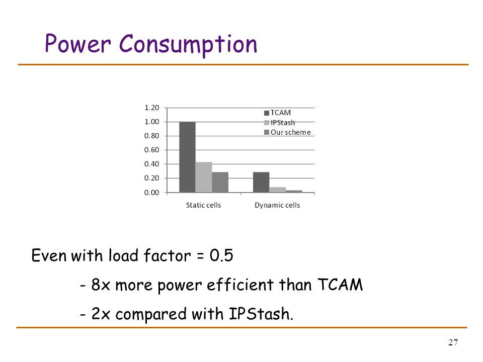 27 Power Consumption Even with load factor = 0.5 - 8x more power efficient than TCAM - 2x compared with IPStash.