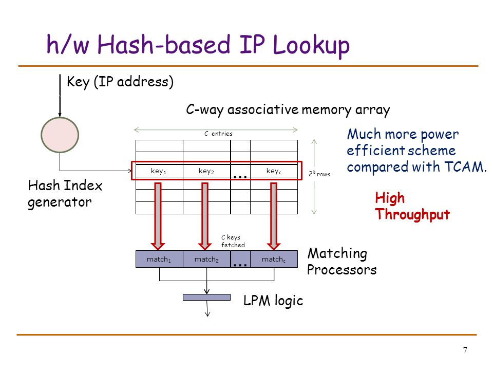 7 h/w Hash-based IP Lookup key 1 key 2 key c … 2 R rows C entries C keys fetched match 1 match 2 match c … Hash Index generator Key (IP address) Match