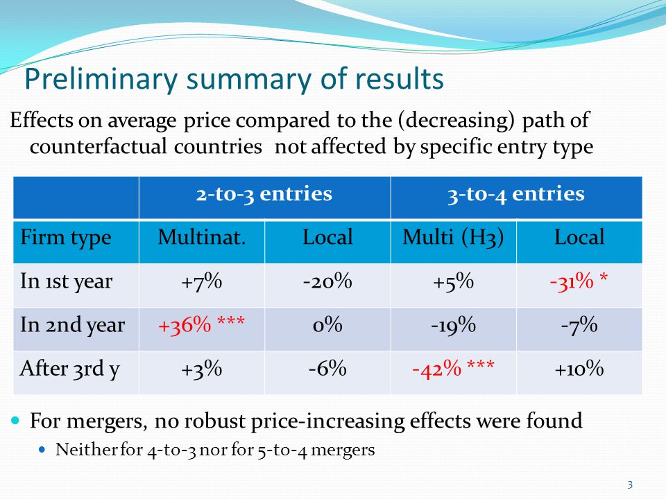 Preliminary summary of results Effects on average price compared to the (decreasing) path of counterfactual countries not affected by specific entry type For mergers, no robust price-increasing effects were found Neither for 4-to-3 nor for 5-to-4 mergers 3 2-to-3 entries3-to-4 entries Firm typeMultinat.LocalMulti (H3)Local In 1st year+7%-20%+5%-31% * In 2nd year+36% ***0%-19%-7% After 3rd y+3%-6%-42% ***+10%