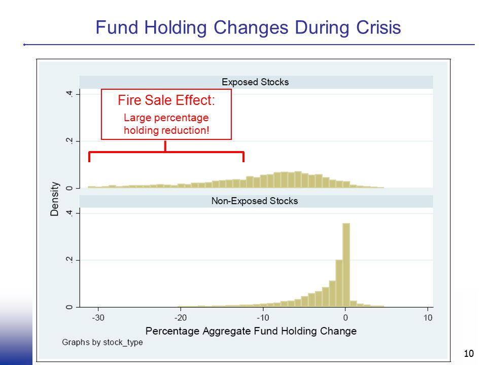 Fund Holding Changes During Crisis 10 Fire Sale Effect: Large percentage holding reduction!