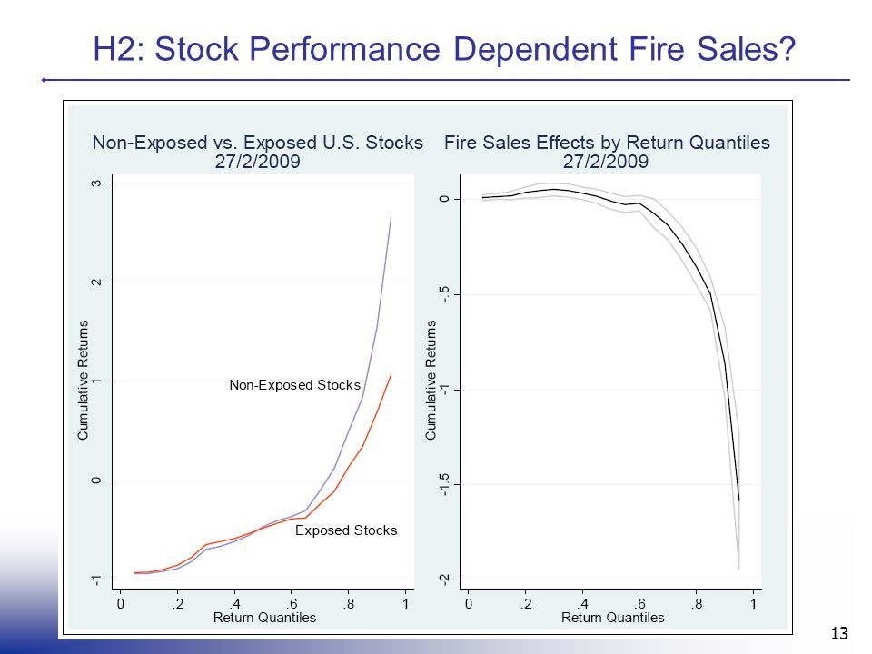H2: Stock Performance Dependent Fire Sales 13