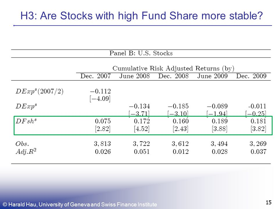 H3: Are Stocks with high Fund Share more stable.