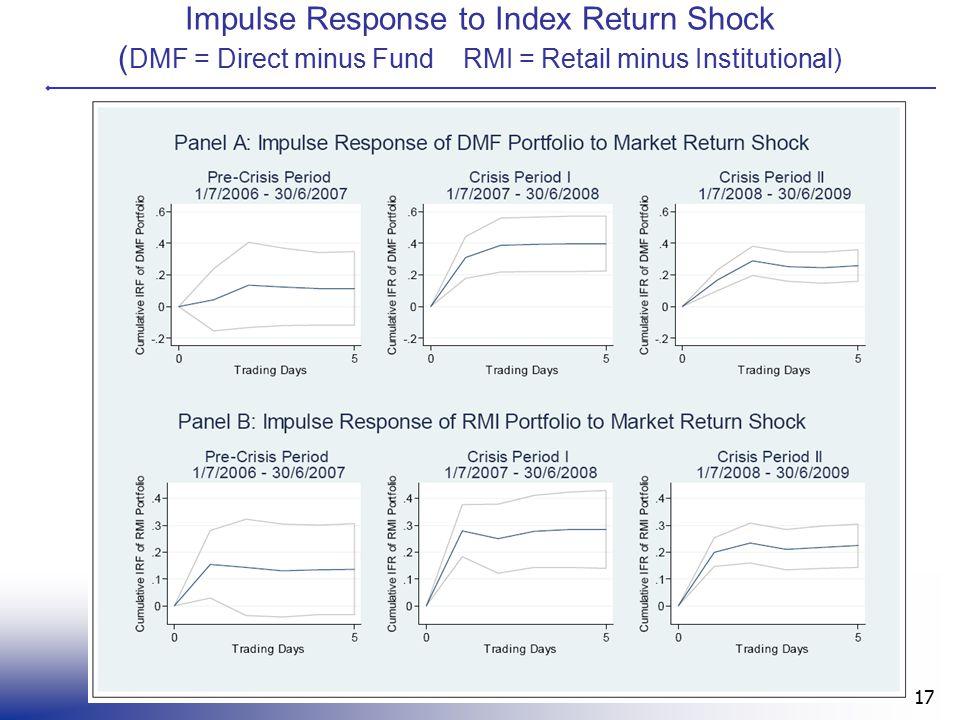 Impulse Response to Index Return Shock ( DMF = Direct minus Fund RMI = Retail minus Institutional) 17