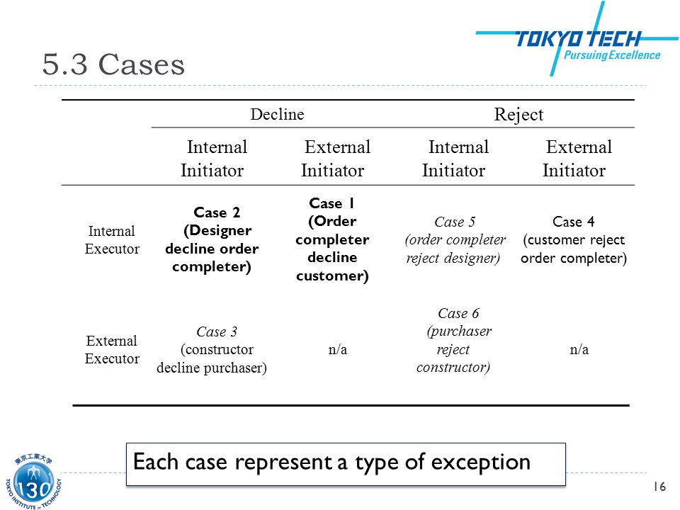 5.3 Cases 16 Decline Reject Internal Initiator External Initiator Internal Initiator External Initiator Internal Executor Case 2 (Designer decline order completer) Case 1 (Order completer decline customer) Case 5 (order completer reject designer) Case 4 (customer reject order completer) External Executor Case 3 (constructor decline purchaser) n/a Case 6 (purchaser reject constructor) n/a Each case represent a type of exception