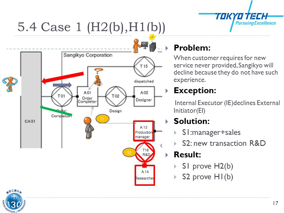 5.4 Case 1 (H2(b),H1(b)) 17  Problem: When customer requires for new service never provided, Sangikyo will decline because they do not have such experience.