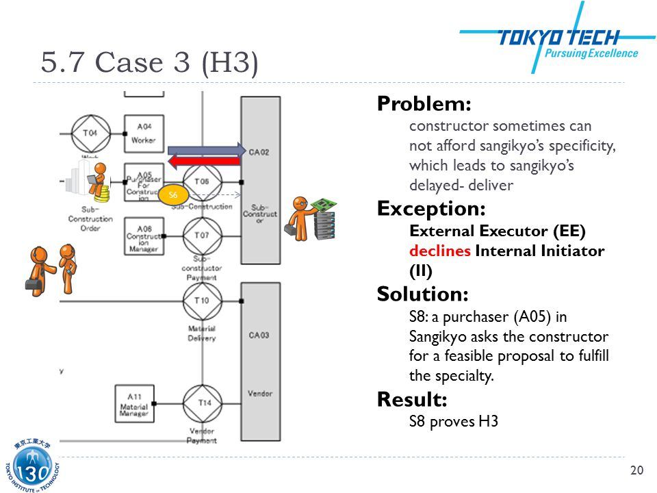 5.7 Case 3 (H3) 20 S6 Problem: constructor sometimes can not afford sangikyo's specificity, which leads to sangikyo's delayed- deliver Exception: External Executor (EE) declines Internal Initiator (II) Solution: S8: a purchaser (A05) in Sangikyo asks the constructor for a feasible proposal to fulfill the specialty.