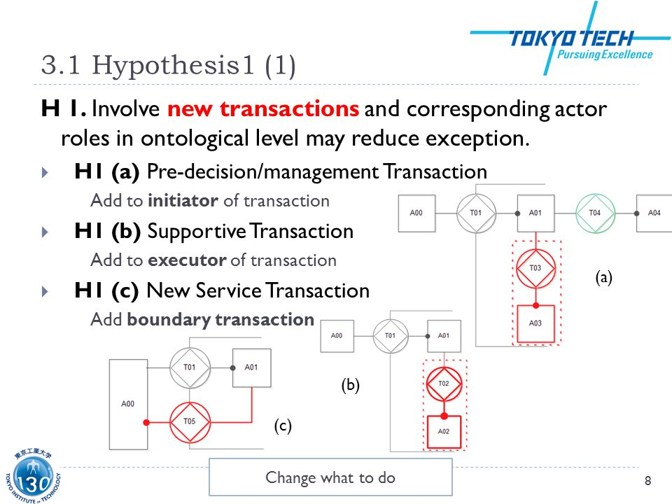 H 1. Involve new transactions and corresponding actor roles in ontological level may reduce exception.  H1 (a) Pre-decision/management Transaction Ad