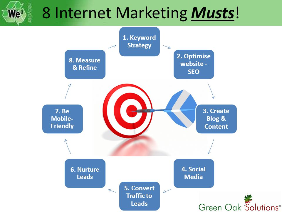 1. Keyword Strategy 2. Optimise website - SEO 3. Create Blog & Content 4. Social Media 5. Convert Traffic to Leads 6. Nurture Leads 7. Be Mobile- Frie