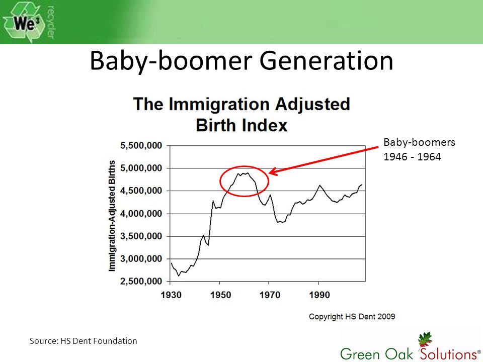 Baby-boomer Generation Baby-boomers 1946 - 1964 Source: HS Dent Foundation