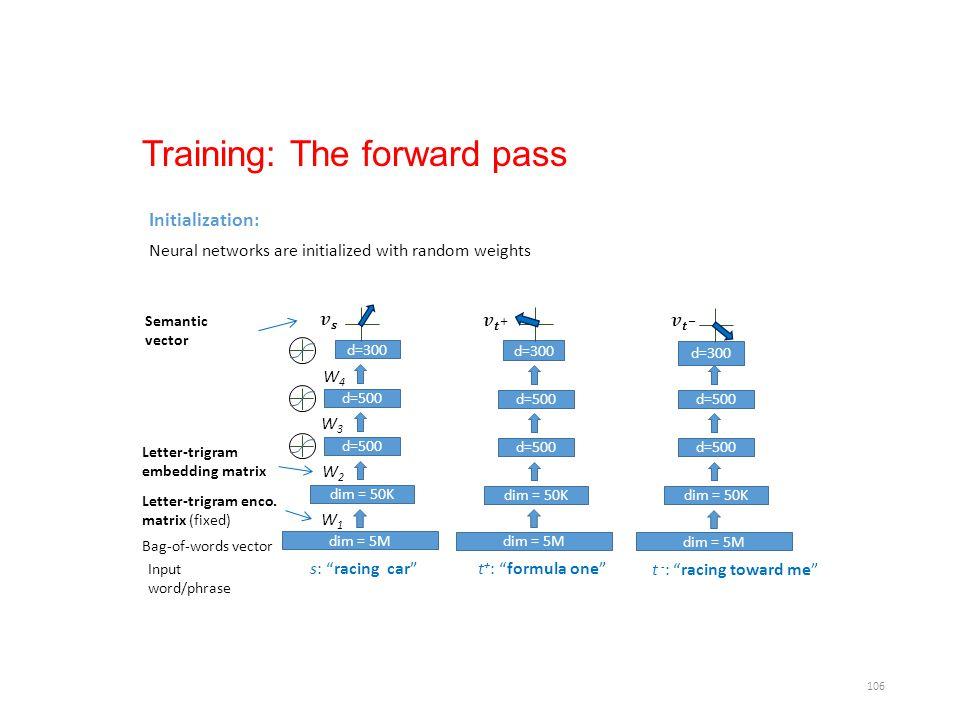 "106 Training: The forward pass s: ""racing car"" Input word/phrase dim = 5M Bag-of-words vector dim = 50K d=500 Letter-trigram embedding matrix Letter-t"
