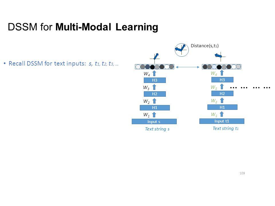 DSSM for Multi-Modal Learning Recall DSSM for text inputs: s, t 1, t 2, t 3, … 109 Text string s H1 H2 H3 W1W1 W2W2 W3W3 W4W4 Input s H3 Text string t