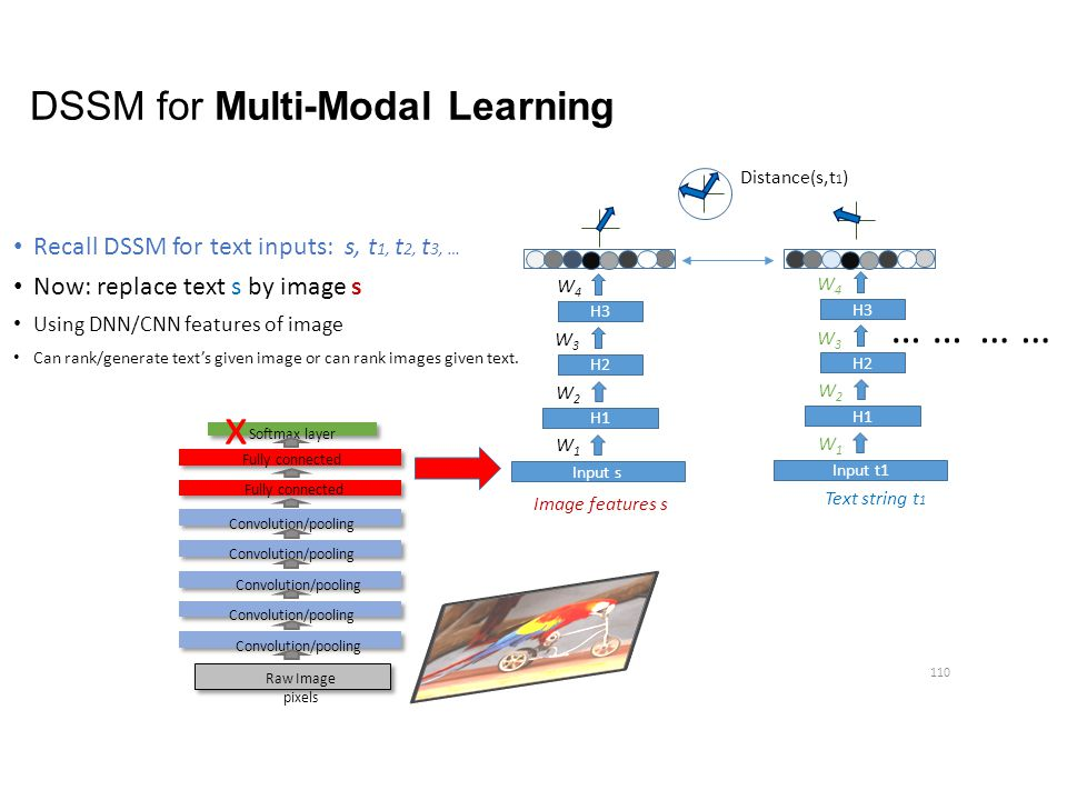 DSSM for Multi-Modal Learning Recall DSSM for text inputs: s, t 1, t 2, t 3, … Now: replace text s by image s Using DNN/CNN features of image Can rank