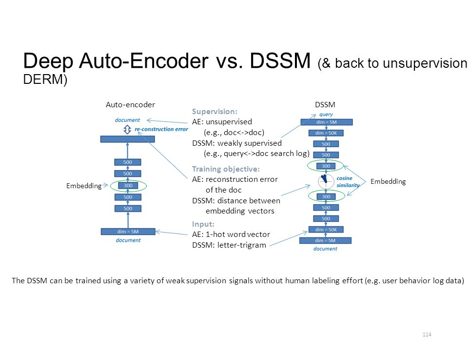 Deep Auto-Encoder vs. DSSM (& back to unsupervision: DERM) 114 Auto-encoderDSSM Training objective: AE: reconstruction error of the doc DSSM: distance