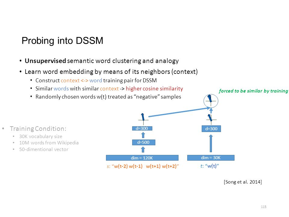 Probing into DSSM Unsupervised semantic word clustering and analogy Learn word embedding by means of its neighbors (context) Construct context word tr