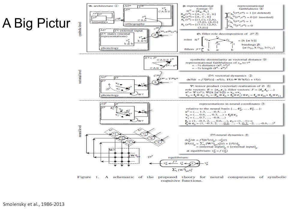A Big Picture: Smolensky et al., 1986-2013