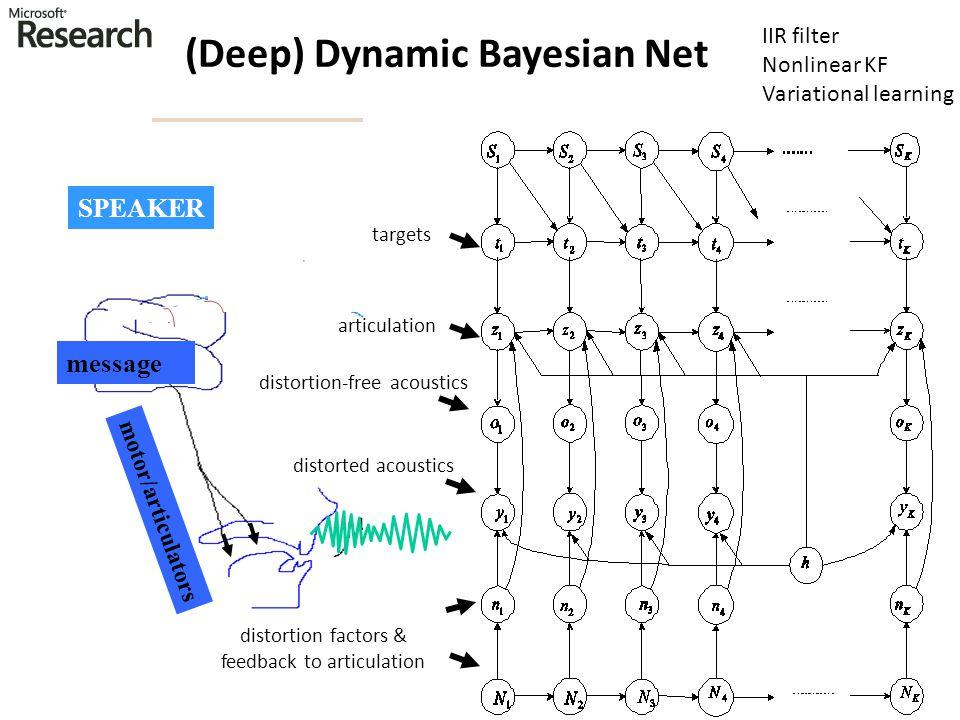 (Deep) Dynamic Bayesian Net message motor/articulators Speech Acoustics SPEAKER articulation targets distortion-free acoustics distorted acoustics dis
