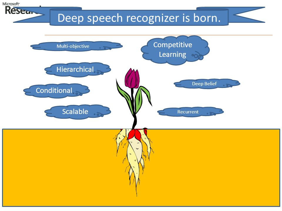 Hierarchical Deep Belief Conditional Recurrent Competitive Learning Scalable Multi-objective Deep speech recognizer is born.