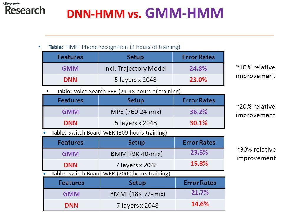 DNN-HMM vs. GMM-HMM FeaturesSetupError Rates GMMBMMI (9K 40-mix) 23.6% DNN7 layers x 2048 15.8% FeaturesSetupError Rates GMMMPE (760 24-mix)36.2% DNN5