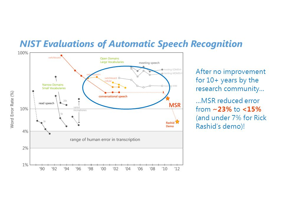 After no improvement for 10+ years by the research community… …MSR reduced error from ~23% to <15% (and under 7% for Rick Rashid's demo)! NIST Evaluat