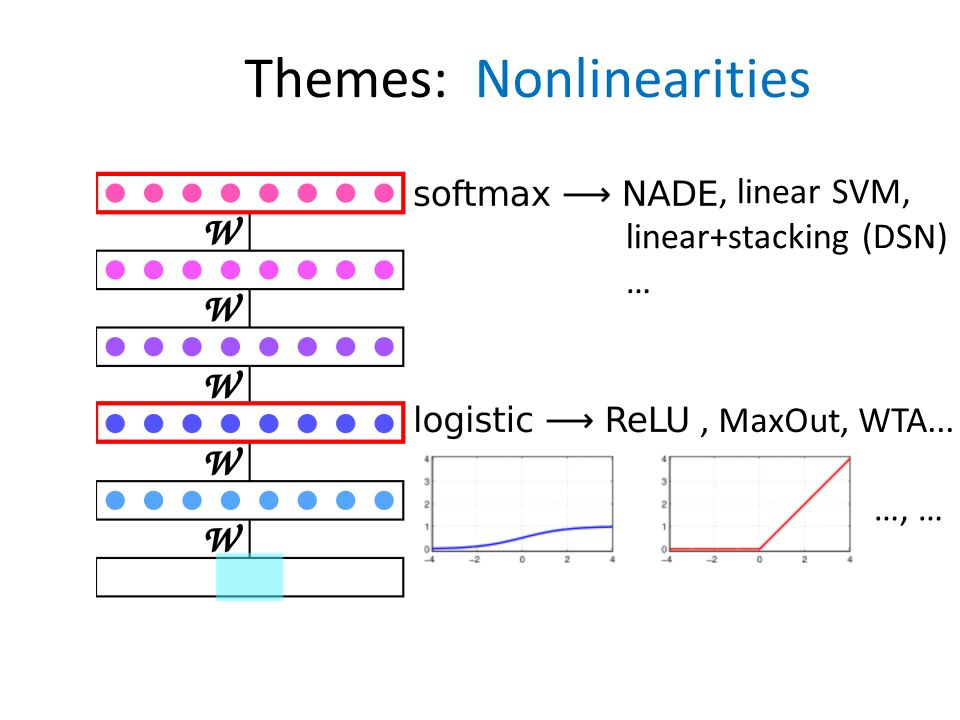 Themes: Nonlinearities, MaxOut, WTA..., linear SVM, linear+stacking (DSN) … …, …