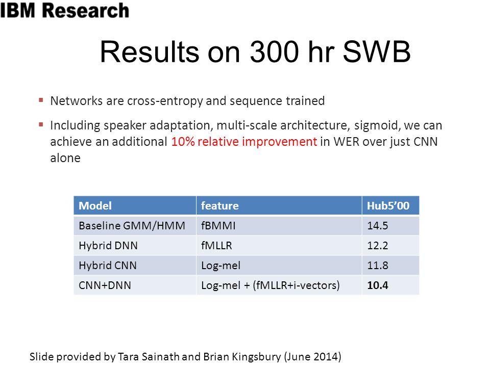 Results on 300 hr SWB ModelfeatureHub5'00 Baseline GMM/HMMfBMMI14.5 Hybrid DNNfMLLR12.2 Hybrid CNNLog-mel11.8 CNN+DNNLog-mel + (fMLLR+i-vectors)10.4 
