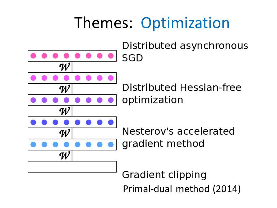 Themes: Optimization Primal-dual method (2014)