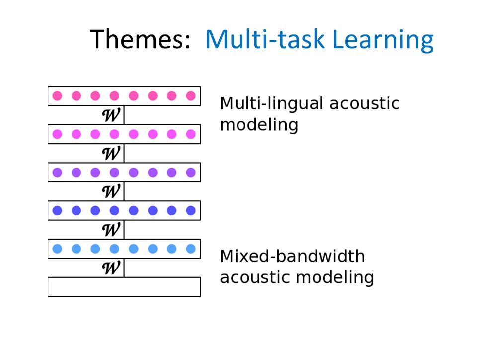 Themes: Multi-task Learning