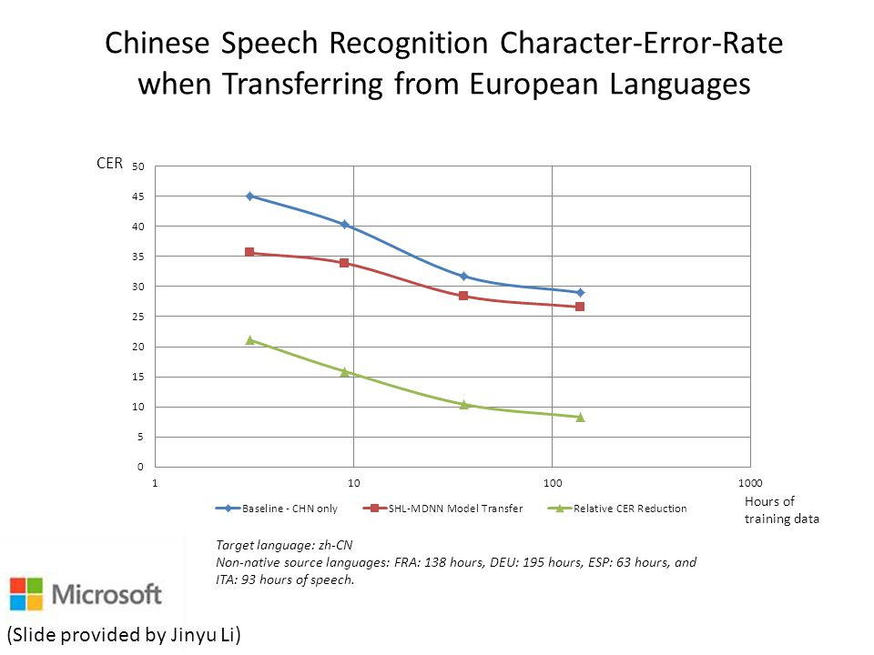 Chinese Speech Recognition Character-Error-Rate when Transferring from European Languages Target language: zh-CN Non-native source languages: FRA: 138