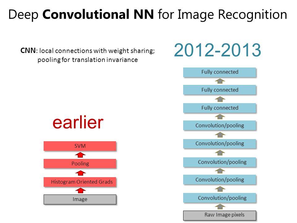 earlier Deep Convolutional NN for Image Recognition Histogram Oriented Grads Pooling SVM Image 2012-2013 Convolution/pooling Raw Image pixels Convolut