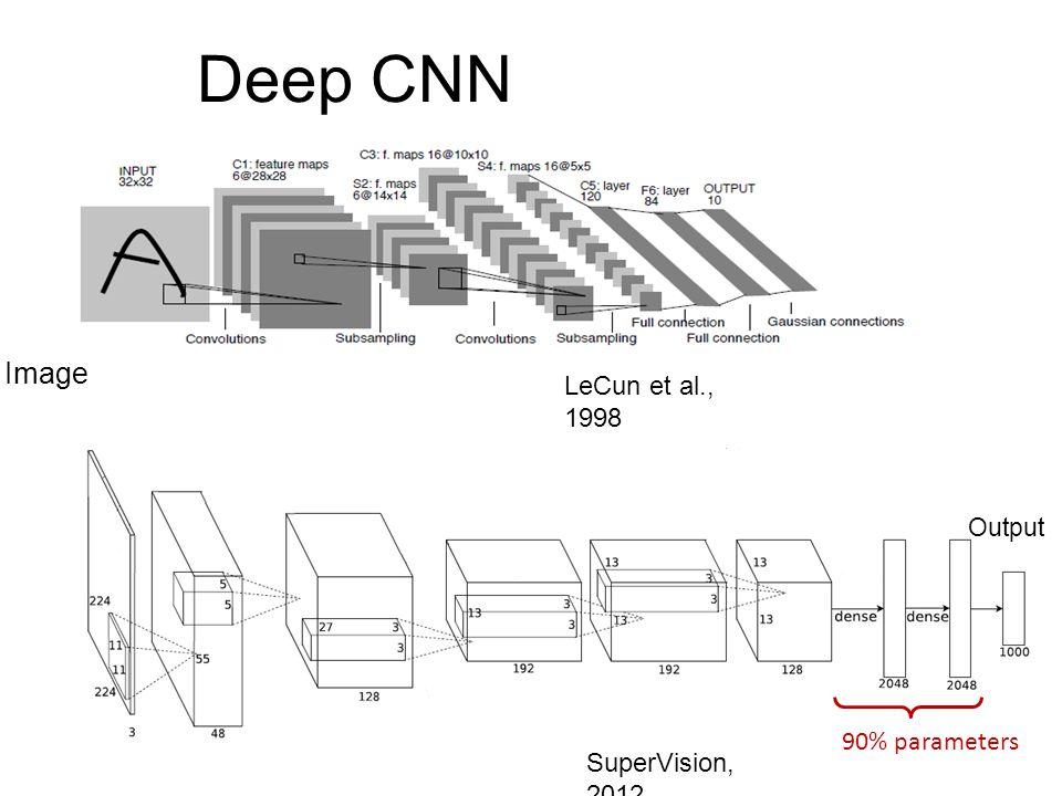 Deep CNN SuperVision, 2012 Image Output 90% parameters LeCun et al., 1998