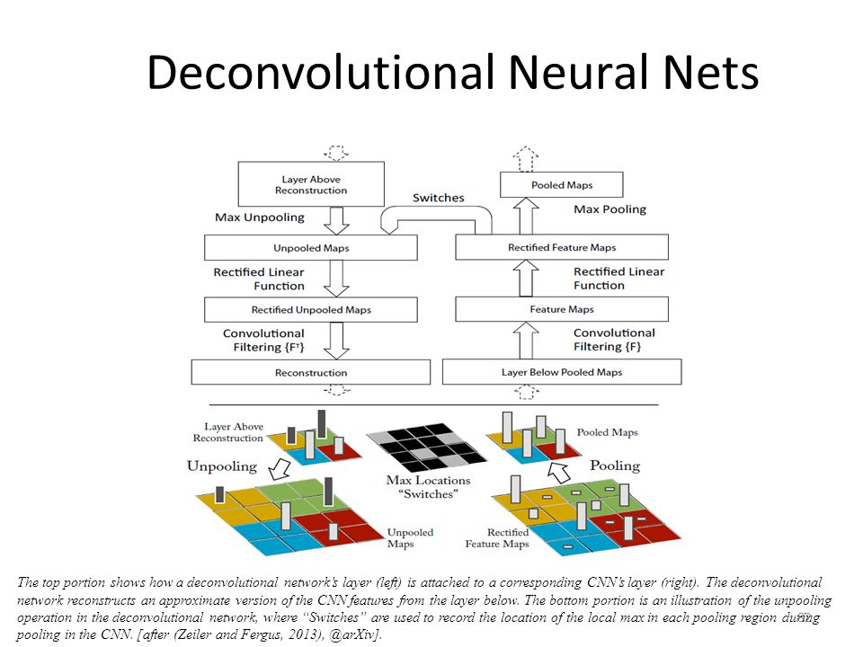 Deconvolutional Neural Nets 82 The top portion shows how a deconvolutional network's layer (left) is attached to a corresponding CNN's layer (right).