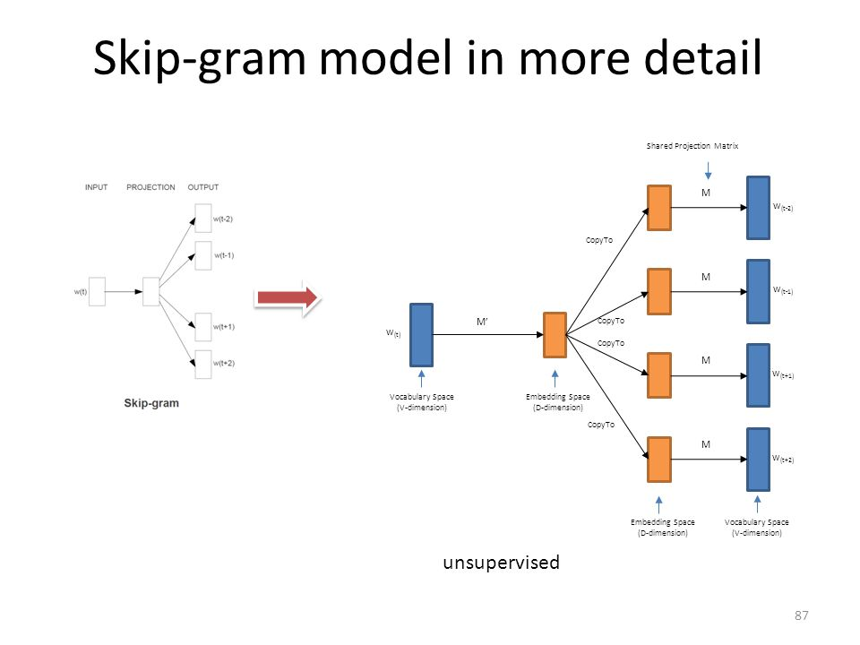 Skip-gram model in more detail 87 w (t-2) w (t-1) w (t+1) w (t+2) M M M M Vocabulary Space (V-dimension) Embedding Space (D-dimension) Shared Projecti