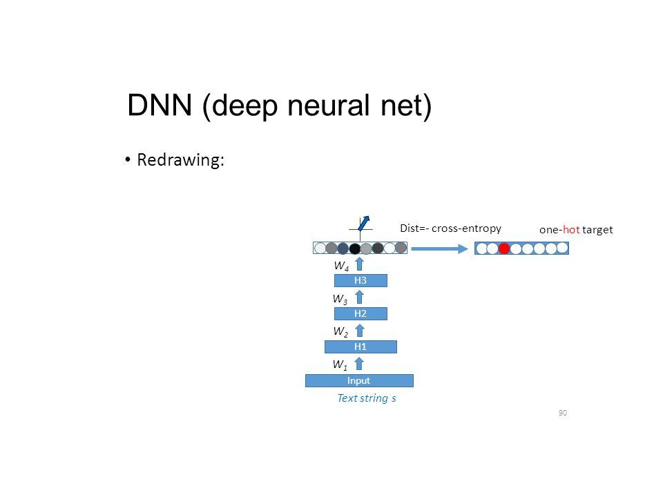 DNN (deep neural net) Redrawing: 90 Text string s H1 H2 H3 W1W1 W2W2 W3W3 W4W4 Input H3 one-hot target Dist=- cross-entropy