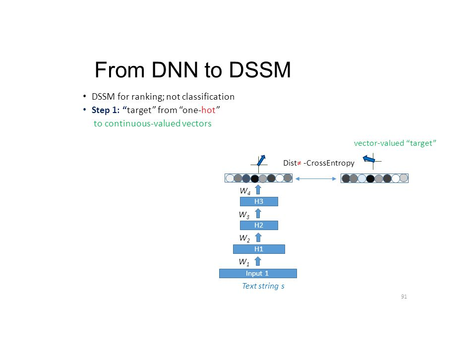 """From DNN to DSSM DSSM for ranking; not classification Step 1: """"target"""" from """"one-hot"""" to continuous-valued vectors 91 Text string s H1 H2 H3 W1W1 W2W2"""