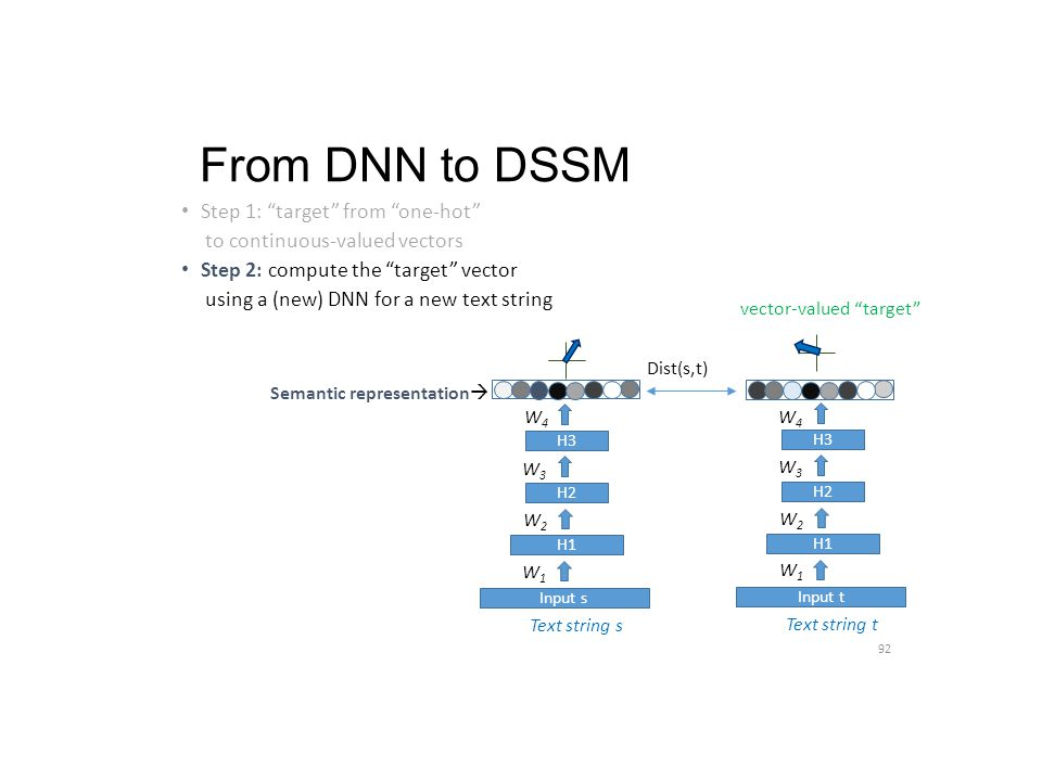 """From DNN to DSSM Step 1: """"target"""" from """"one-hot"""" to continuous-valued vectors Step 2: compute the """"target"""" vector using a (new) DNN for a new text str"""