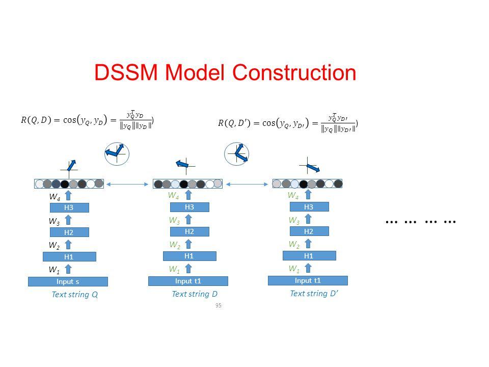 DSSM Model Construction 95 Text string Q H1 H2 H3 W1W1 W2W2 W3W3 W4W4 Input s H3 Text string D H1 H2 H3 W1W1 W2W2 W3W3 Input t1 H3 … W4W4 Text string