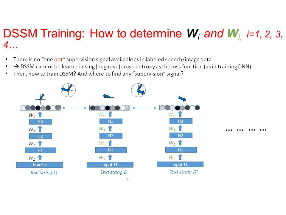 DSSM Training: How to determine W i and W i, i=1, 2, 3, 4… 99 Text string Q H1 H2 H3 W1W1 W2W2 W3W3 W4W4 Input s H3 Text string D H1 H2 H3 W1W1 W2W2 W