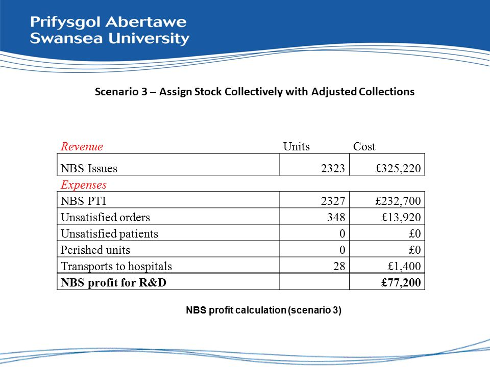 NBS profit calculation (scenario 3) Scenario 3 – Assign Stock Collectively with Adjusted Collections RevenueUnitsCost NBS Issues2323£325,220 Expenses NBS PTI2327£232,700 Unsatisfied orders348£13,920 Unsatisfied patients0£0 Perished units0£0 Transports to hospitals28£1,400 NBS profit for R&D £77,200